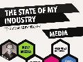 State of My Industry: Popular Skills