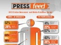 PRESSfeed: 2012 Online Newsroom and Media Relations Survey (Pt. 1)