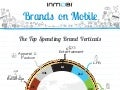 Infographic : Brands on Mobile Advertising Trends