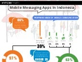Infographic - Mobile Messaging Apps Study : Indonesia