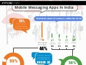 Infographic - Mobile Messaging Apps In India