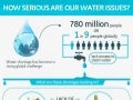 Infographic: How Serious Are Our Water Issues?
