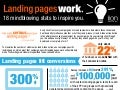 Proof That Landing Pages Work [Infographic]