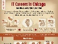 IT Careers in Chicago