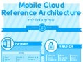Mobile Cloud Reference Architecture for Enterprise