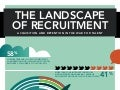 The Landscape of Recruitment