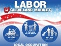 The Cleveland Labor Market
