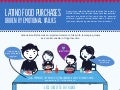 Infographic: Latino Food Purchases Driven By Emotional Values