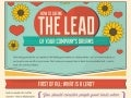 How to Define the Lead of Your Company's Dreams