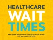 Healthcare Wait Times - Infographic