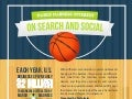 March Madness Interest on Search and Social
