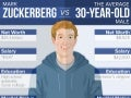 Mark Zuckerberg vs. the Average 30-Year-Old Man