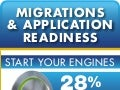 Migrations and Application Readiness Infographic