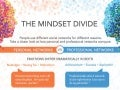 The Mindset Divide: Infographic