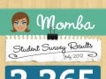 [ College Infographic ] Momba Student Survey Results | July 2012 | http://momba.me | @MombaMe