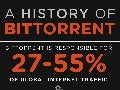 A History of Bittorrent