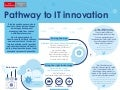 Pathway to Innovation