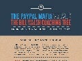 Infographic: PayPal Mafia vs. Bill Walsh NFL Coaching Tree