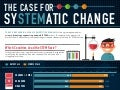 STEM Education: Case for sySTEMatic Change | Infographic