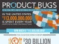 The Cost (and Opportunity) of Product Bugs [Infographic]