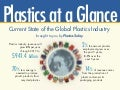 Global Plastics Industry