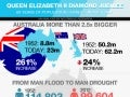 Queen Elizabeth's diamond jubilee-60-years-of-population-change-in-australia_mc_crindle-research_2012