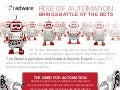 Rise of Automation Brings Battle of the Bots - Radware 2015 - 2016 Global Application & Network Security Report Infographic