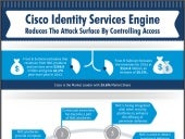 Cisco ISE Reduces the Attack Surface by Controlling Access