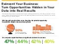 Reinvent Your Business: Turn Opportunities Hidden in Your Data into Real Results Infographic