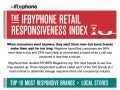 The Ifbyphone Retail Responsiveness Infographic