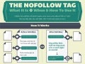 SearchEngineLand.com Explains the NoFollow Tag: What it Is, When & How to Use the NoFollow Tag