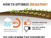 How to Optimize Irrigation