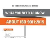 ISO 9001:2015 - What You Need to Know