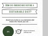 How do Americans define a 'Sustainable Diet'?