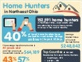 Home Hunters in Northeast Ohio