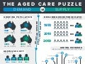 The aged-care-puzzle mc-crindle_infographic