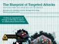 The Blueprint of Targeted Attacks