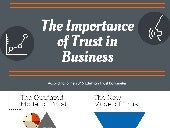 The Importance of Trust in Business [Infographic]