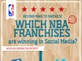 NBA Teams on Social Media Infographic