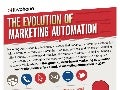 The Evolution of Marketing Automation