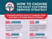 How to Choose the Right Customer Service Strategy (Infographic)