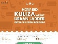 How did Kuliza Assist Urban Ladder Catalyse Conversions?