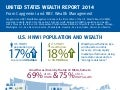 Infographic: United States Wealth Report 2014