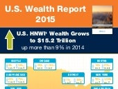 United States Wealth Report 2015 infographic