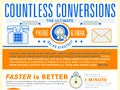 The Ultimate Phone & Email Sales Strategy Infographic