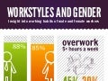 Workstyles and gender