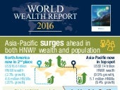 Infographic:  World Wealth Report 2016