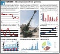 Decoding India's defense spending...