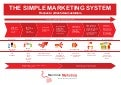 The Simple Marketing System - Customer lifecycle