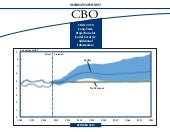 CBO's 2010 Long-Term Projections fo...
